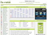 fx-rate.net dollar rupee peso dinar
