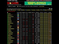 Best Bookmakers | Compare Online Bookmakers